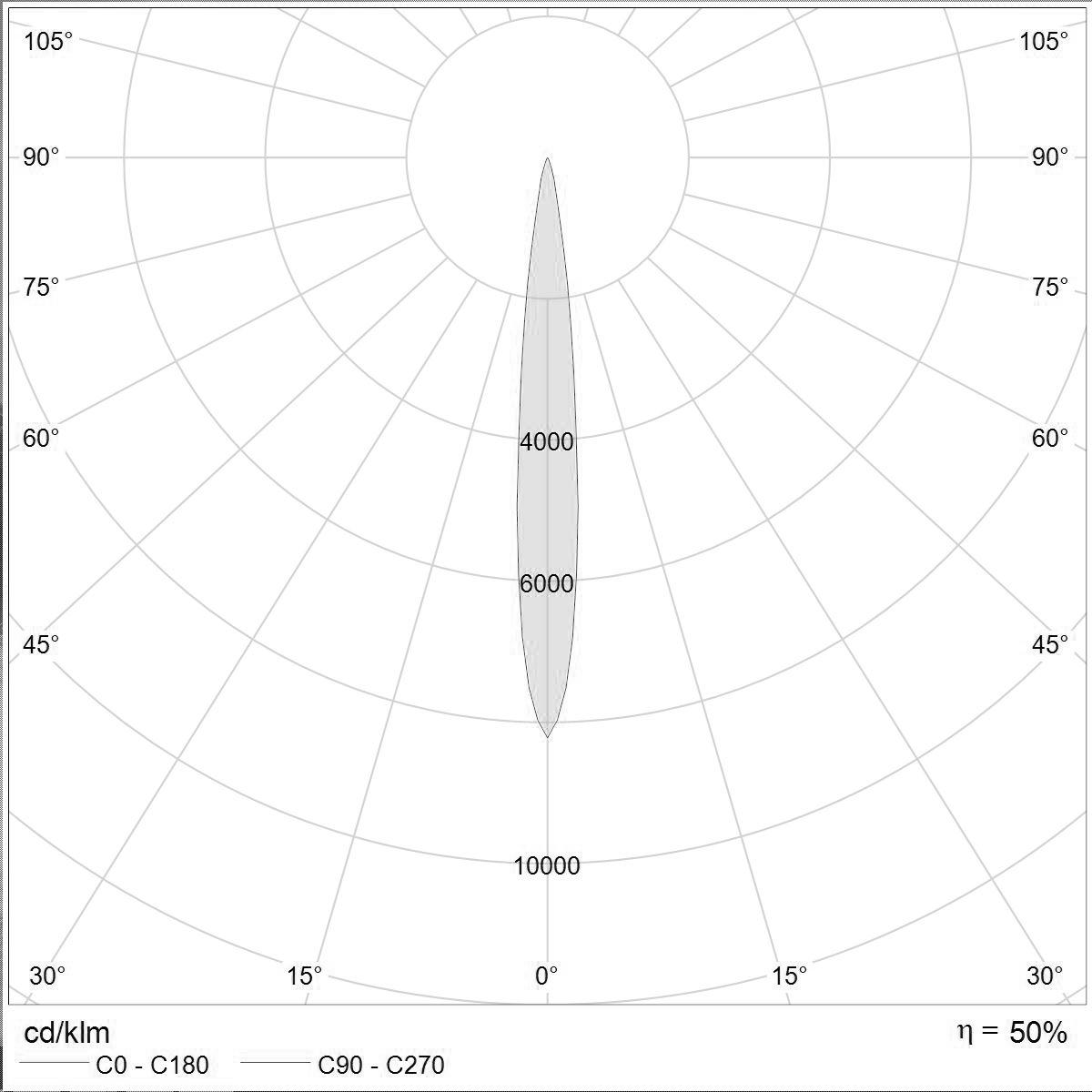 Masterspot 2 Track 12 deg optimized glare